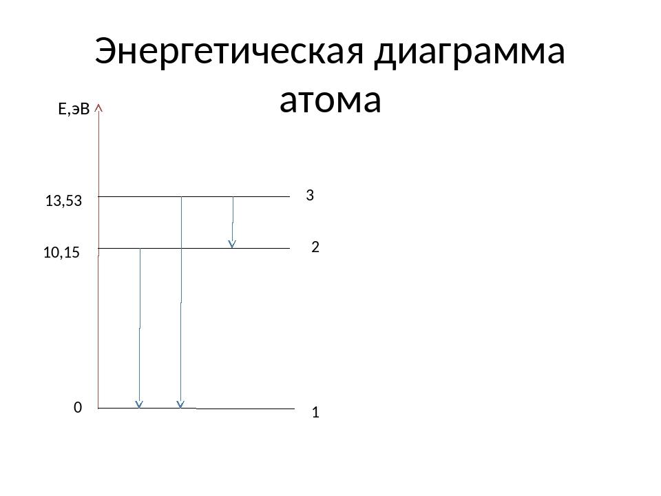 Энергетическая диаграмма атома Е,эВ 13,53 10,15 0 1 2 3