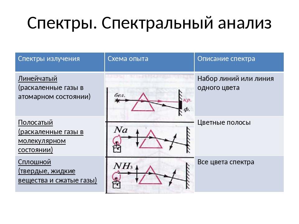 Спектры. Спектральный анализ Спектрыизлучения Схема опыта Описание спектра Ли...