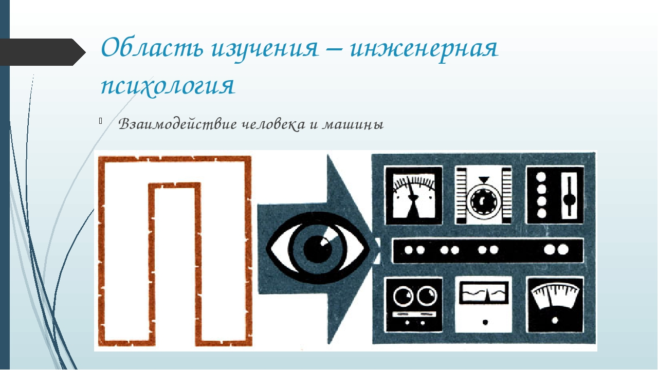 Область изучения – инженерная психология Взаимодействие человека и машины