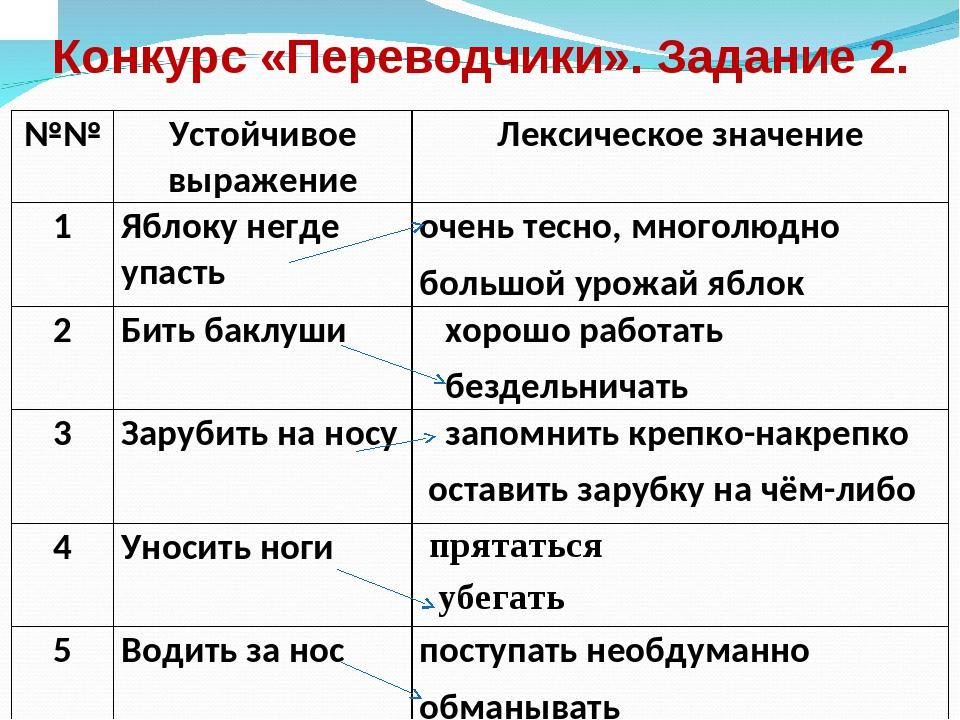 Конкурс «Переводчики». Задание 2. №№Устойчивое выражениеЛексическое значени...