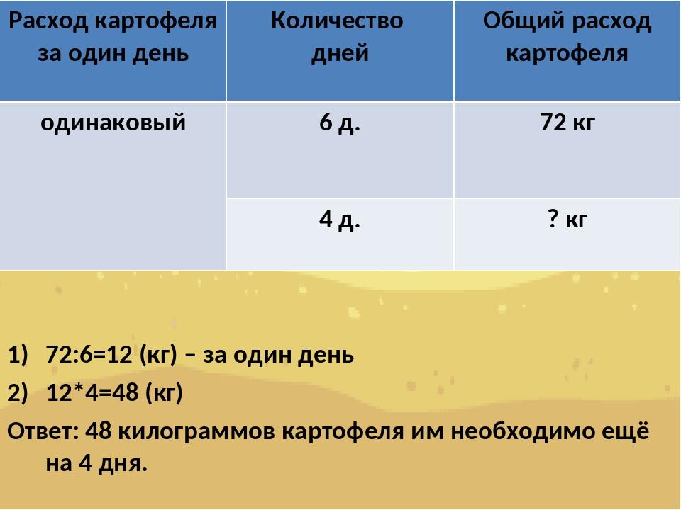 72:6=12 (кг) – за один день 12*4=48 (кг) Ответ: 48 килограммов картофеля им...