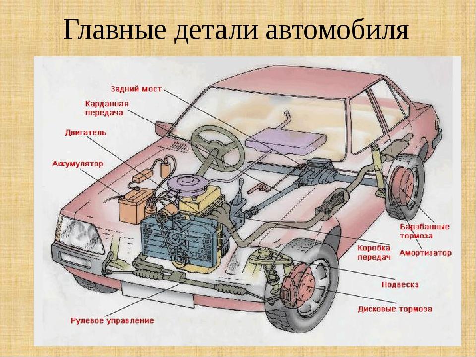 Автомобиль устройство в картинках