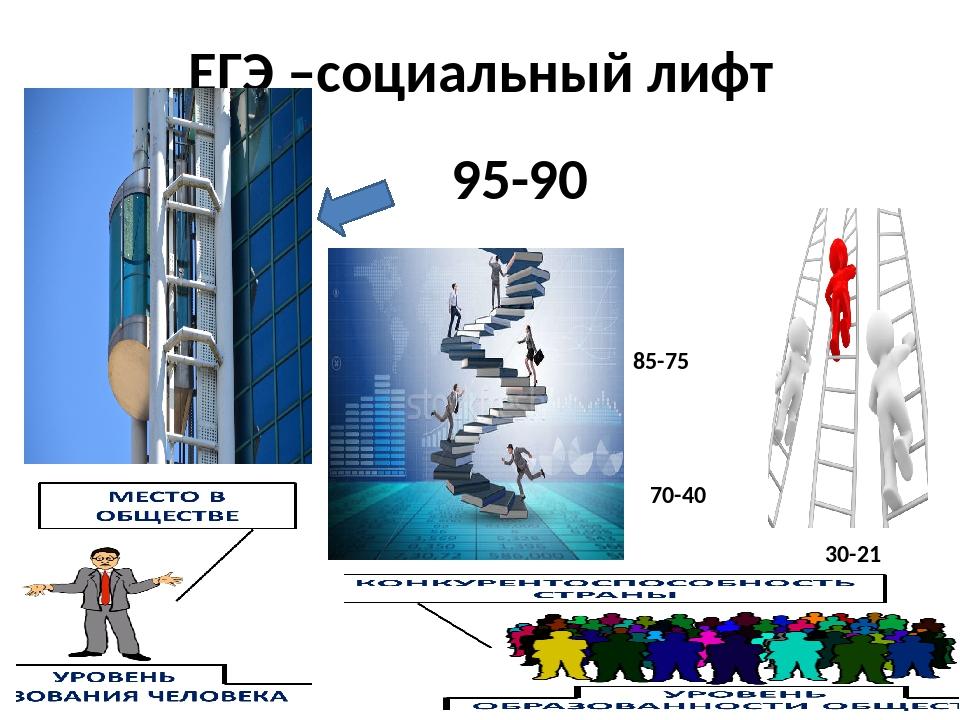 ЕГЭ –социальный лифт 95-90 85-75 70-40 30-21