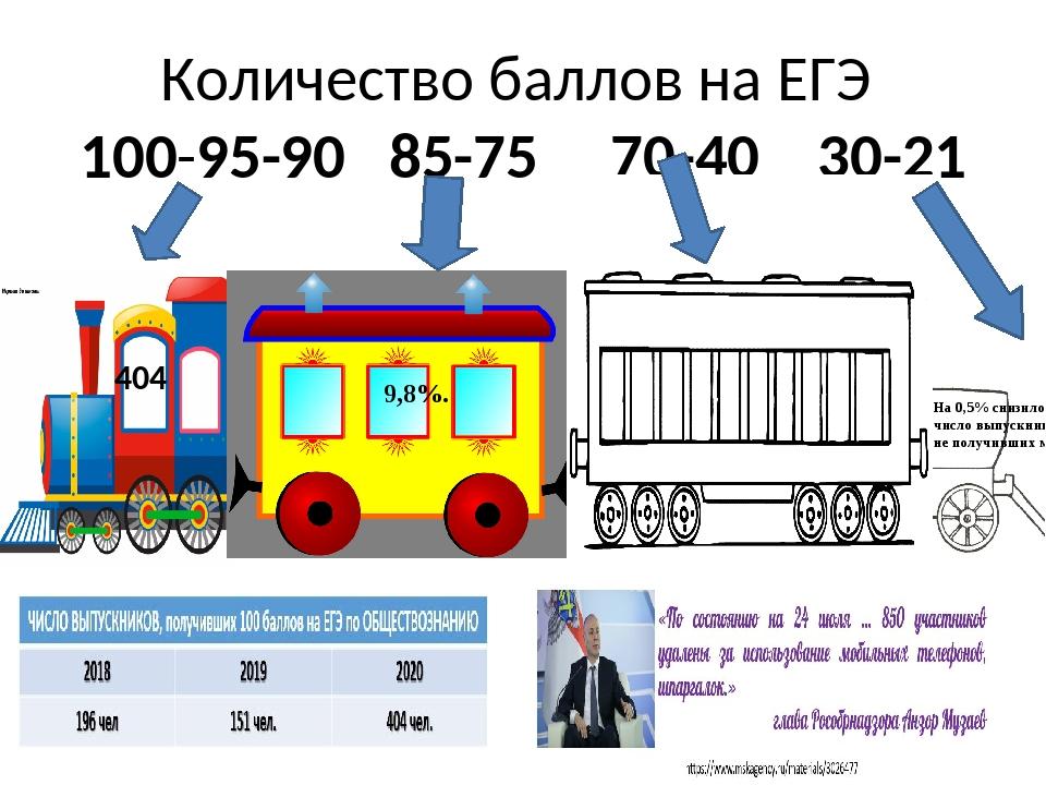 Количество баллов на ЕГЭ 100-95-90 85-75 70-40 30-21 На 0,5% снизилось число...