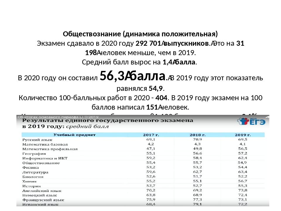 Обществознание (динамика положительная) Экзамен сдавало в 2020 году 292 701...