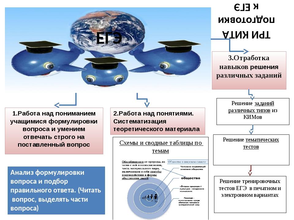 ТРИ КИТА подготовки к ЕГЭ 1.Работа над пониманием учащимися формулировки вопр...