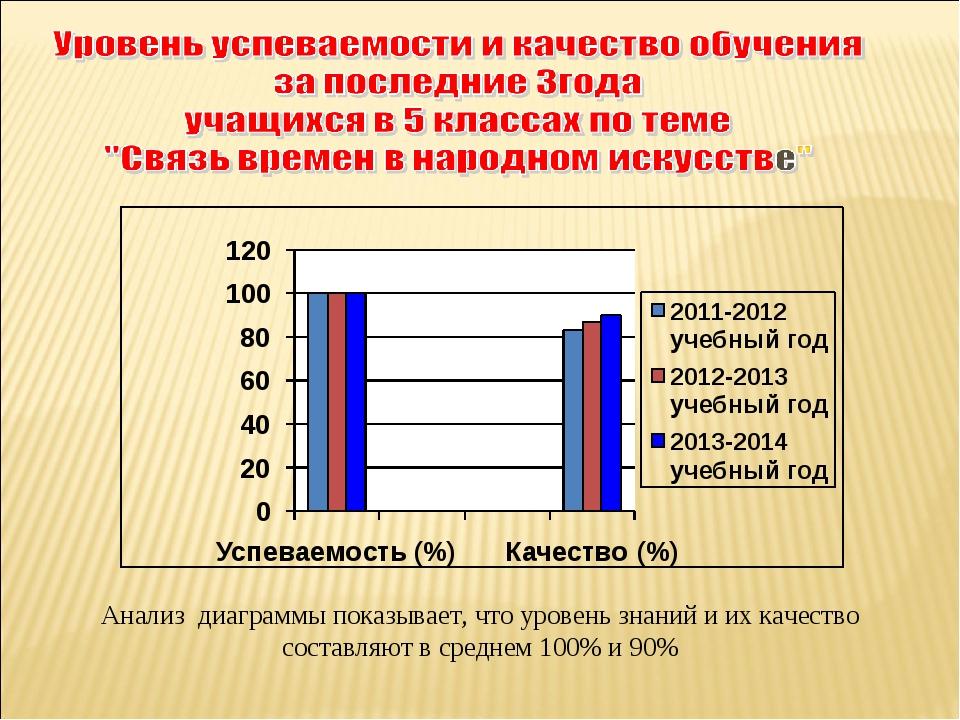 Анализ диаграммы показывает, что уровень знаний и их качество составляют в ср...