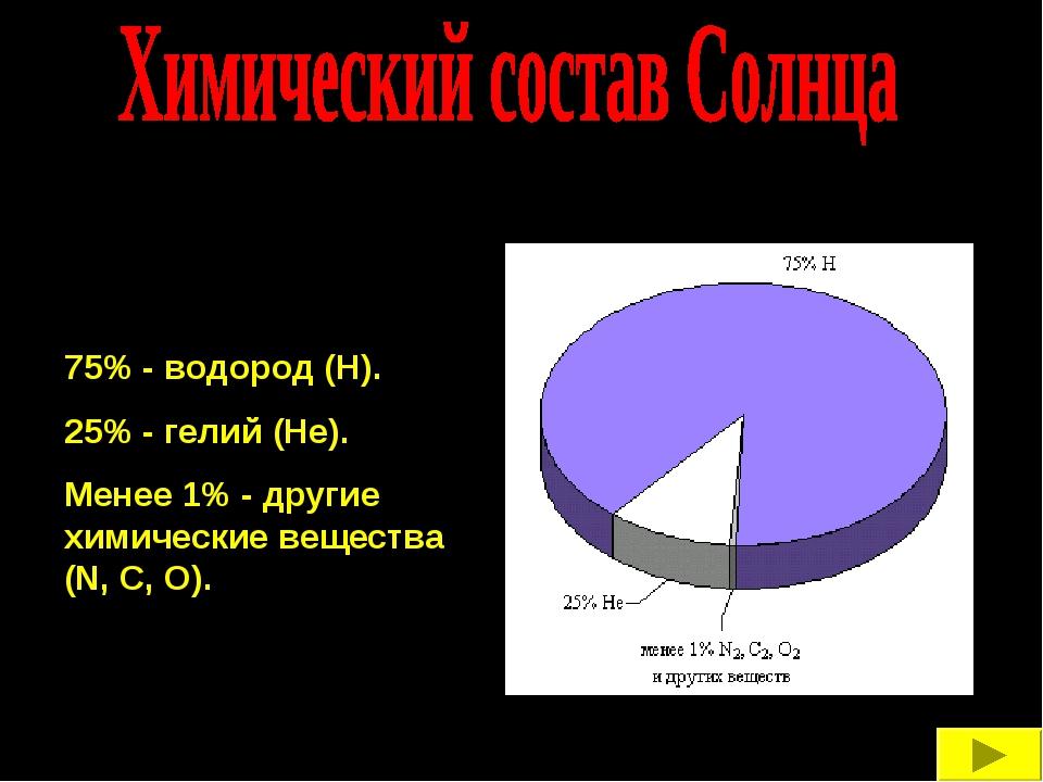 75% - водород (Н). 25% - гелий (Не). Менее 1% - другие химические вещества (...