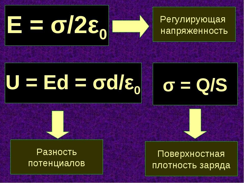 Е = σ/2ε0 Регулирующая напряженность U = Ed = σd/ε0 Разность потенциалов σ =...