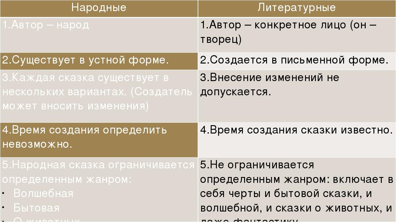 Народные Литературные 1.Автор – народ 1.Автор – конкретное лицо (он – творец...