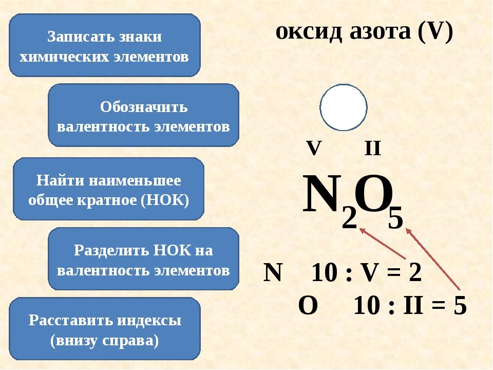 оксид азота (V) Записать знаки химических элементов N O Обозначить валентност...
