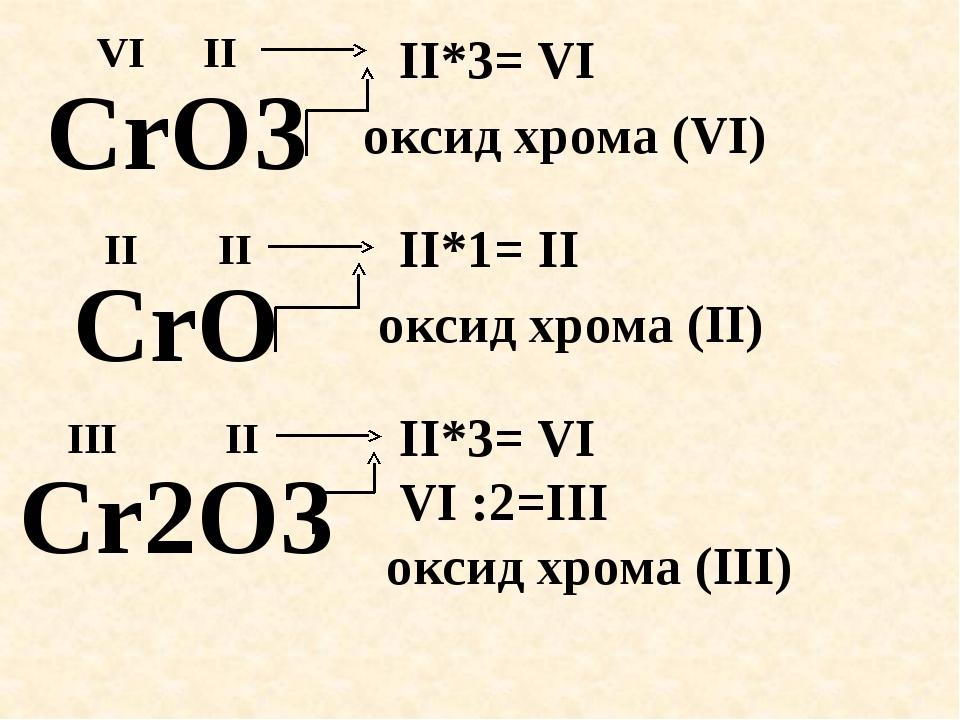 CrO3 CrO Cr2O3 оксид хрома (VI) II II*3= VI VI II II*1= II II оксид хрома (II...