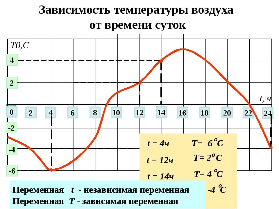 Зависимость температуры воздуха от времени суток 0 2 4 6 8 10 12 14 22 24 16...