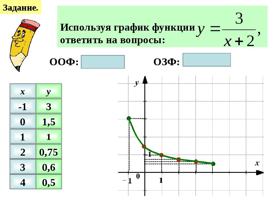 Задание. -1 0 1 2 3 4 x y 1 0,75 0,6 0,5 3 1,5 ООФ: -1 ≤ х ≤ 4 ОЗФ: 0,5 ≤ х...