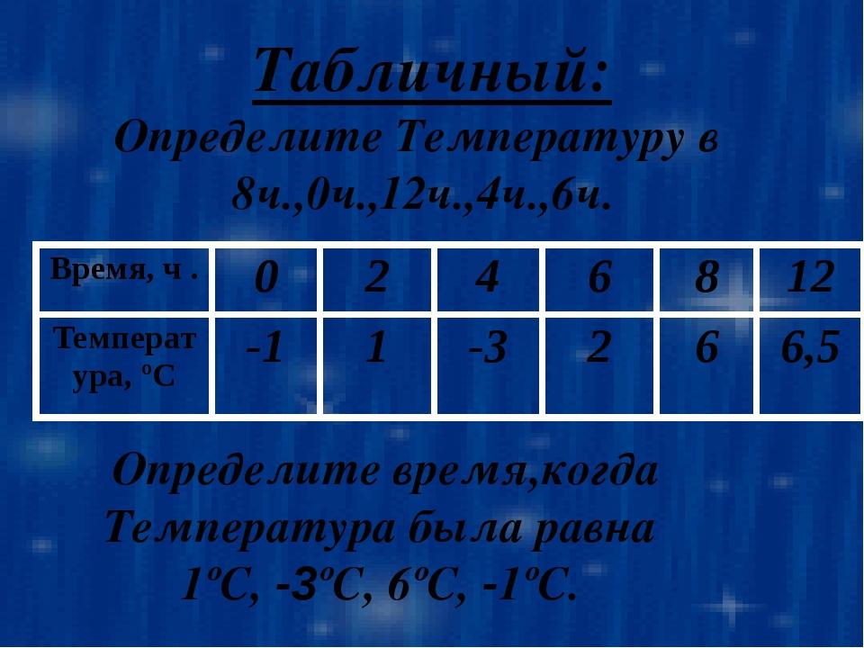 Графический: Найдите: а)ООФ, ОЗФ б) f(0), f(-1,5), f(-5), f(6). 1 -1 0