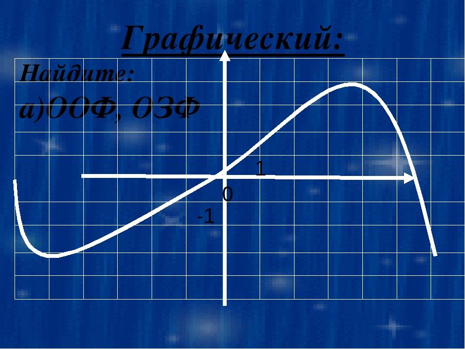 Задание. Найдите х Укажите при заданном ООФ, ОЗФ значении у: у=0, у=-3, у=1,у...