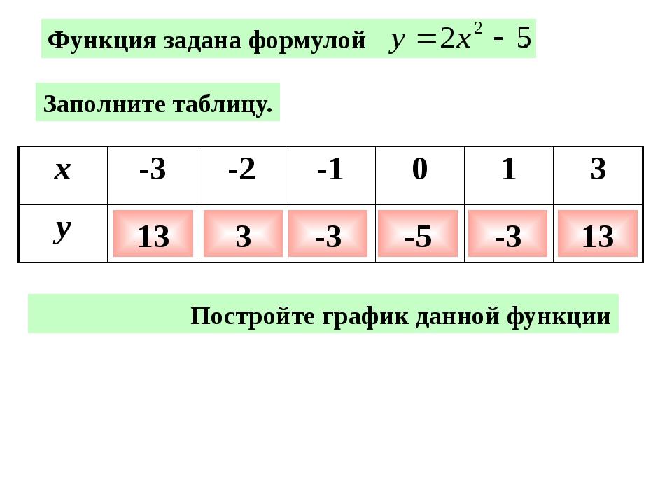 По графику найдите: а) у(2); у(-1,5); у(0); б) значения х при у = - 5, у = -...