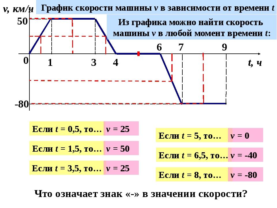 0 1 3 4 6 7 9 v, км/ч t, ч 50 -80 График скорости машины v в зависимости от...