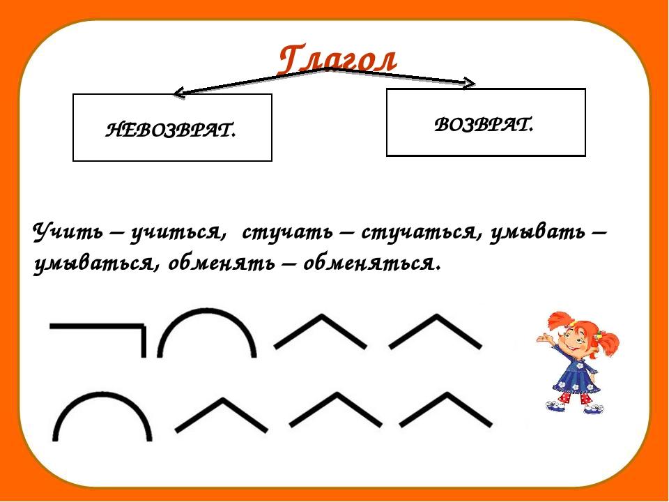 Глагол Учить – учиться, стучать – стучаться, умывать – умываться, обменять –...