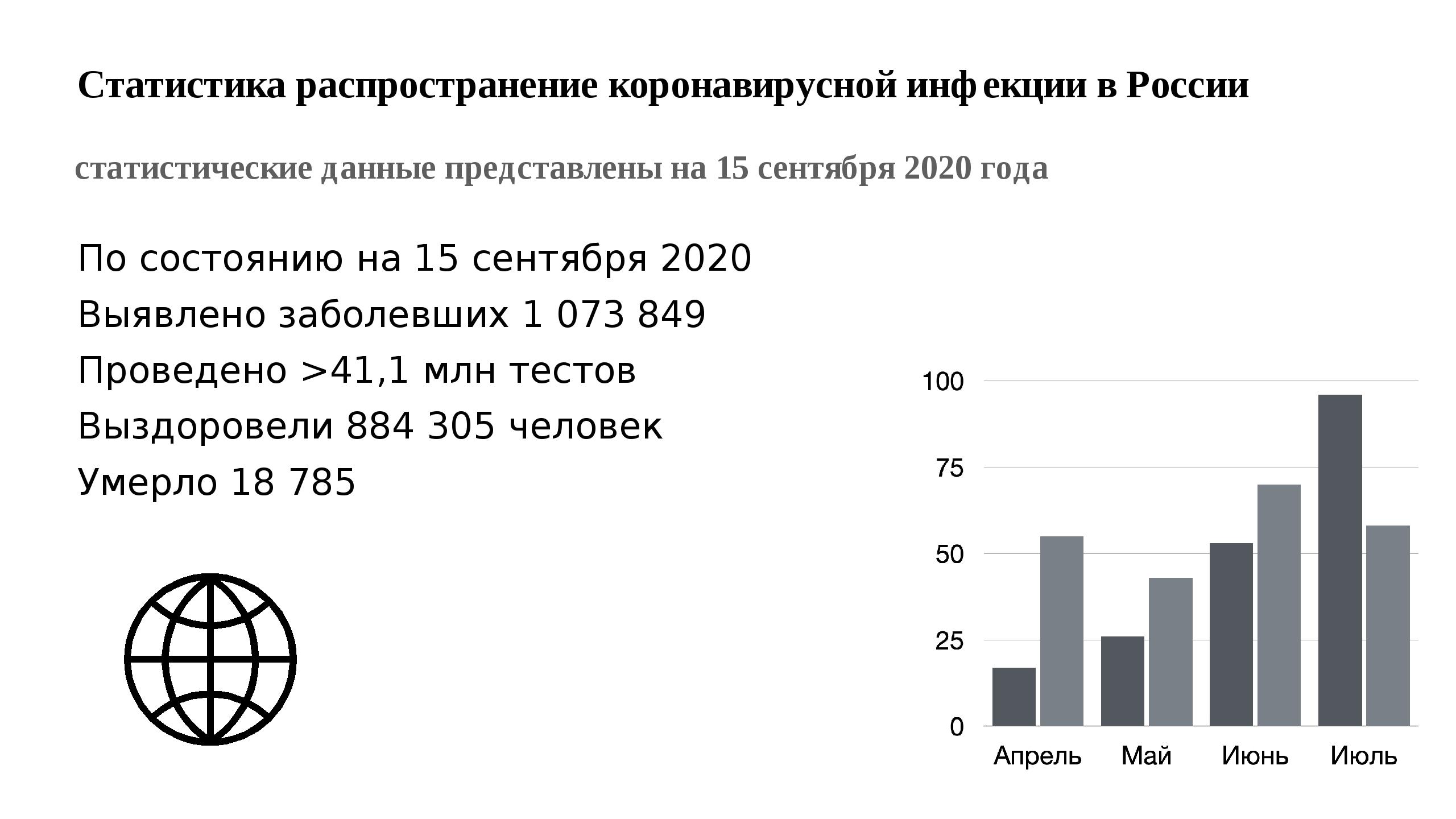 Статистика распространение коронавирусной инфекции в России статистические да...