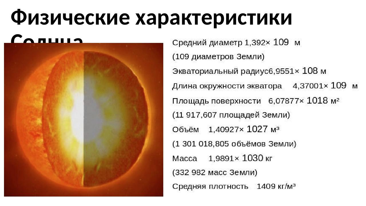 Физические характеристики Солнца