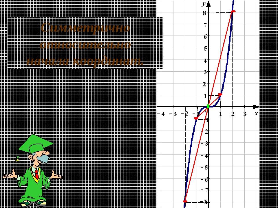 Симметрично относительно начала координат.