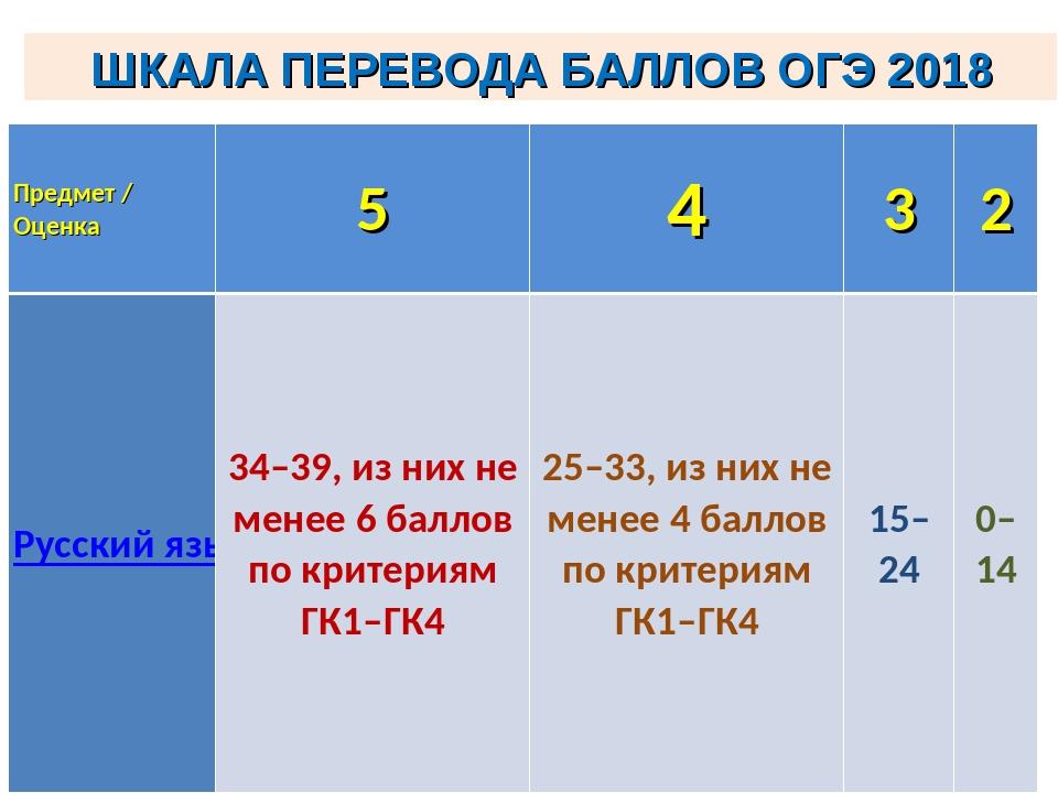 ШКАЛА ПЕРЕВОДА БАЛЛОВ ОГЭ 2018 Предмет / Оценка5432 Русский язык 34–39,...