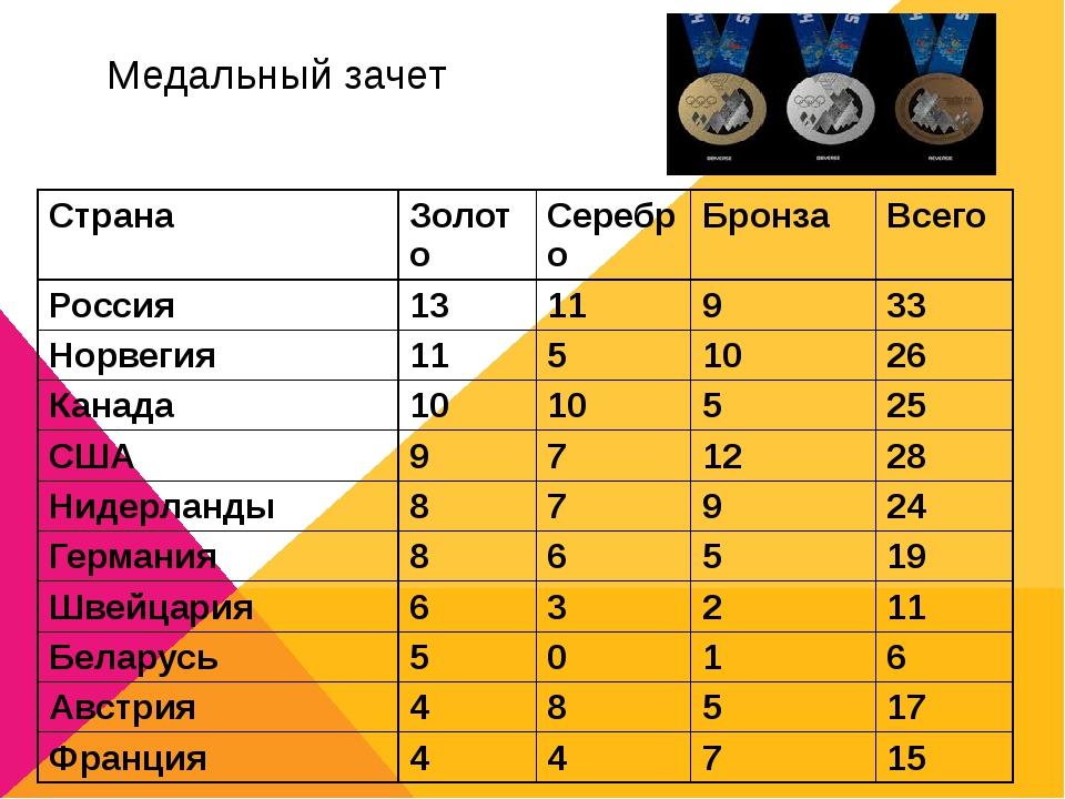 Медальный зачет Страна Золото Серебро Бронза Всего Россия 13 11 9 33 Норвегия...