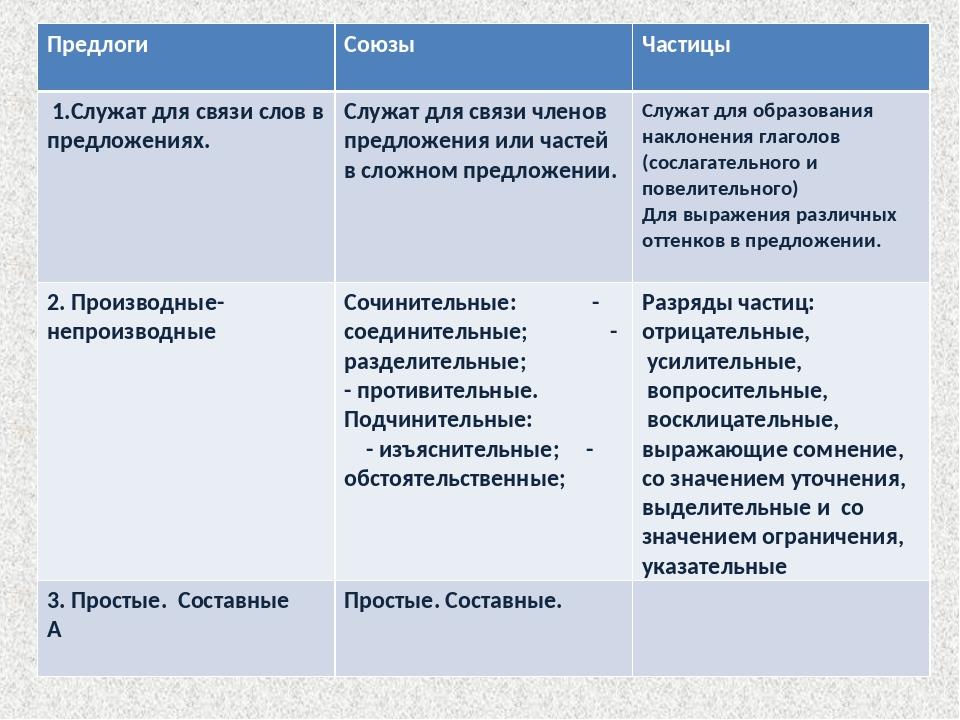Предлоги Союзы Частицы 1.Служат для связи слов в предложениях. Служат дл...