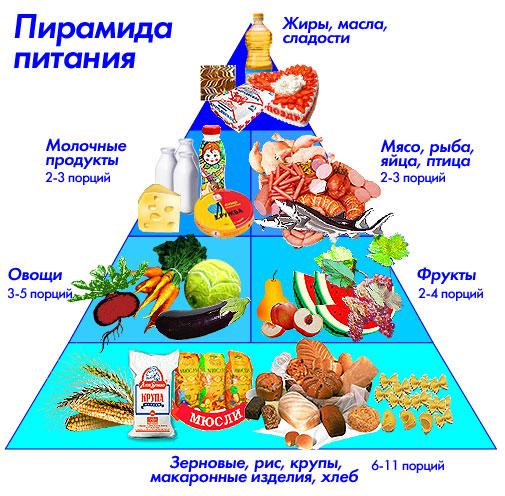 Беседа о здоровом питании