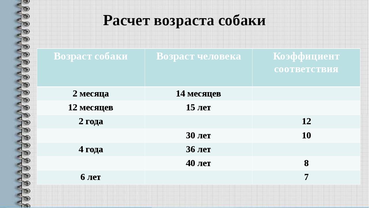Расчет возраста собаки Возраст собаки Возраст человека Коэффициент соответств...