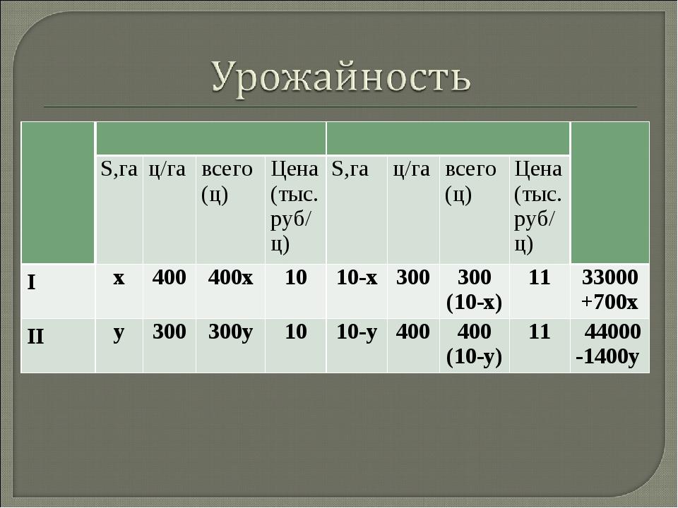 ПоляКартофельСвеклаДоход  S,гац/гавсего (ц)Цена (тыс.руб/ц)S,гац/га...