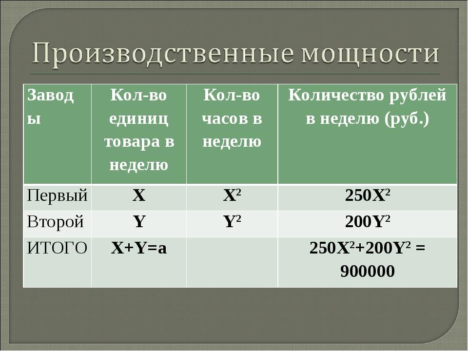 ЗаводыКол-во единиц товара в неделюКол-во часов в неделюКоличество рублей...