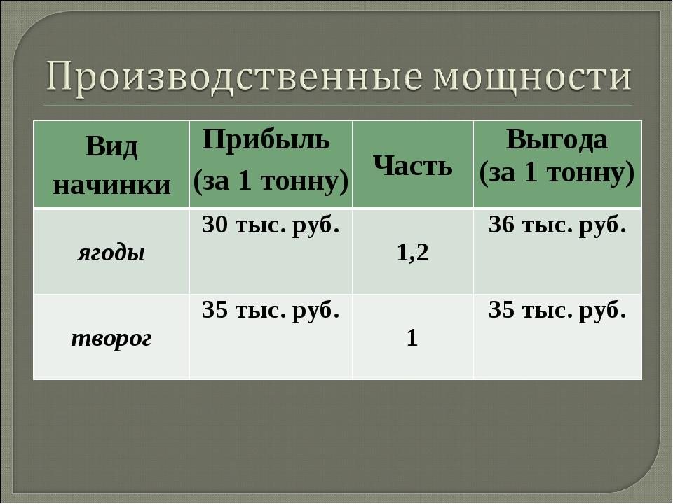 Вид начинкиПрибыль (за 1 тонну) ЧастьВыгода (за 1 тонну) ягоды30 тыс. руб...