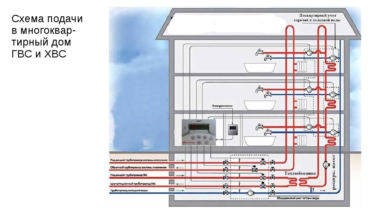 Схема подачи в многоквар-тирный дом ГВС и ХВС