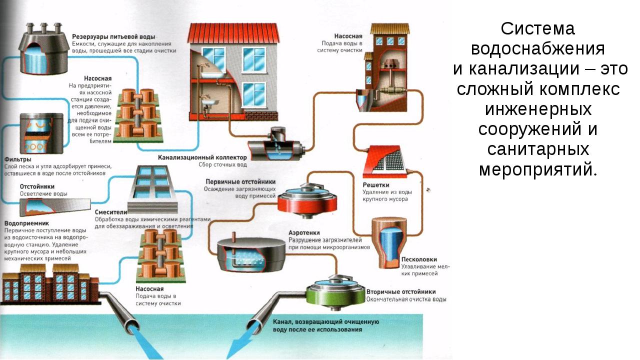 Система водоснабжения и канализации – это сложный комплекс инженерных сооруже...
