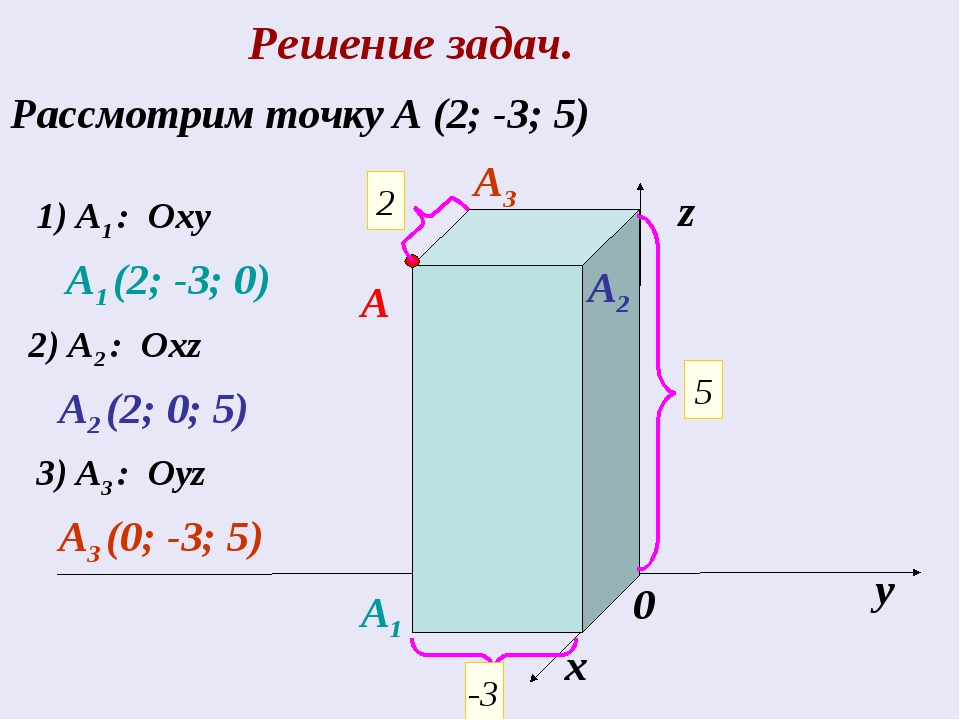 Решение задач. Рассмотрим точку А (2; -3; 5) х у z 0 2 5 -3 A 1) A1 : Oxy A1...