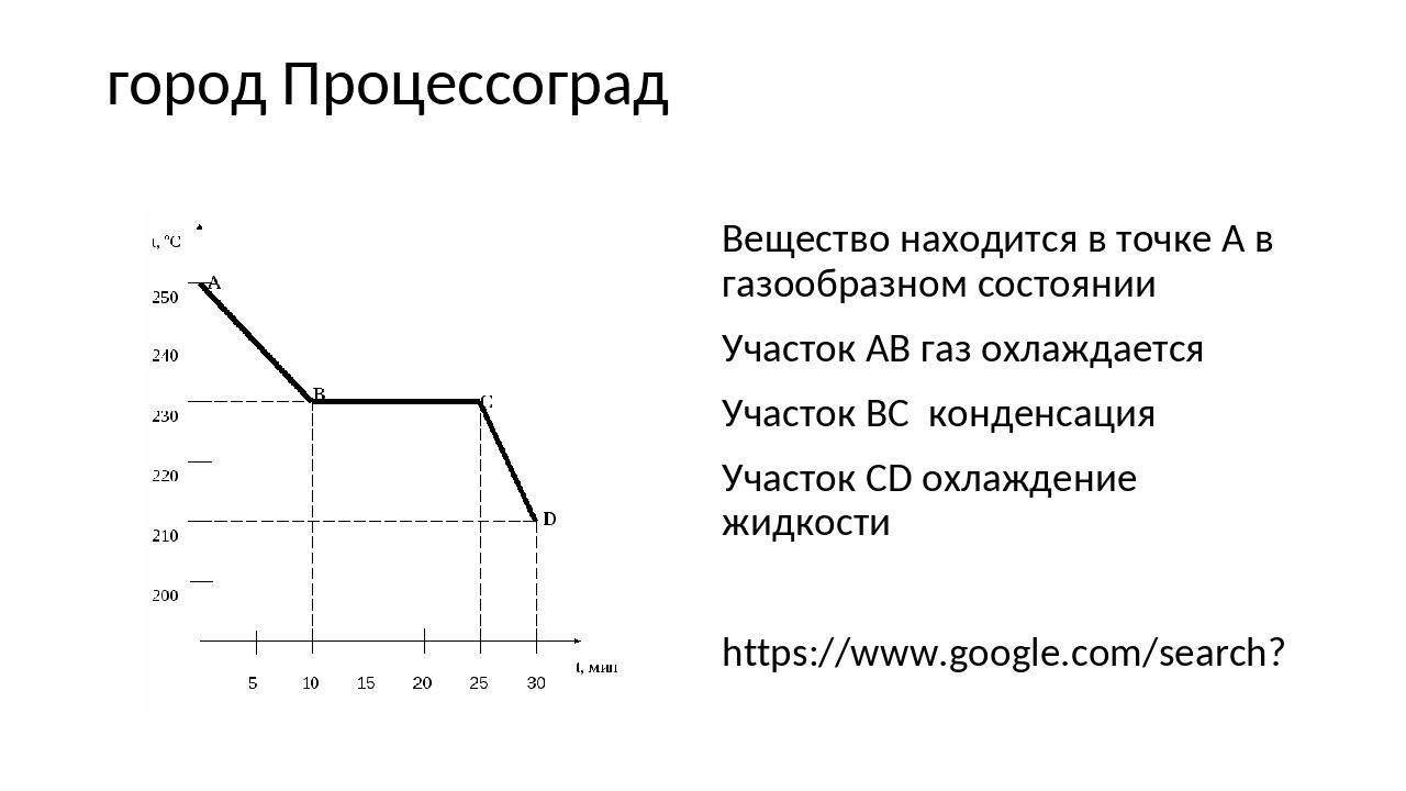 город Процессоград Вещество находится в точке А в газообразном состоянии Учас...