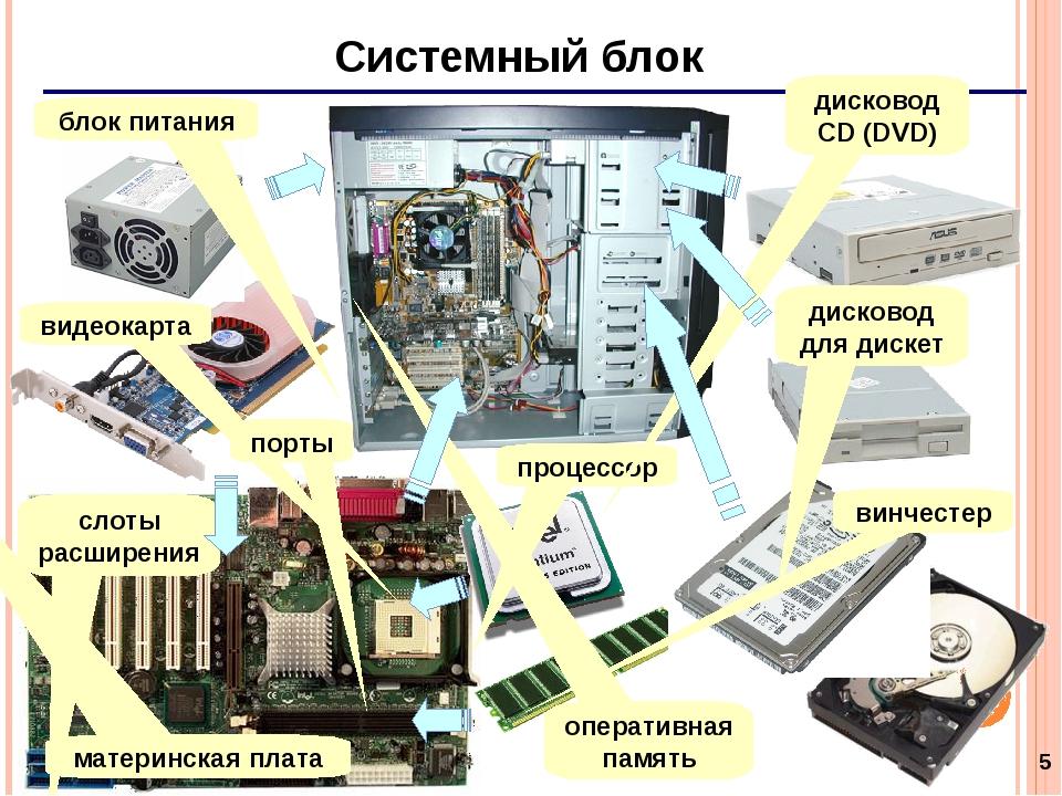 компоненты компьютера с картинками помощью трехрядных карнизов