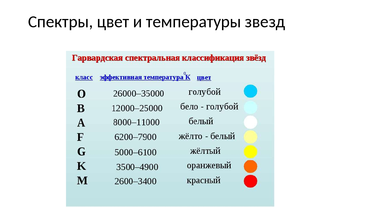 Спектры, цвет и температуры звезд