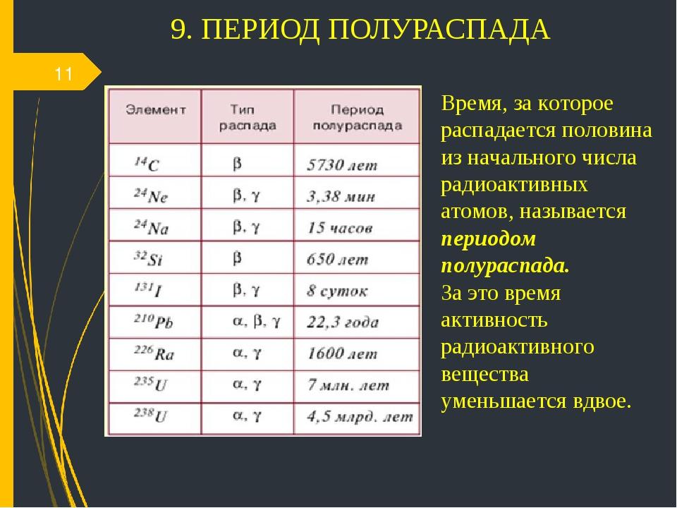 9. ПЕРИОД ПОЛУРАСПАДА * Время, за которое распадается половина из начального...