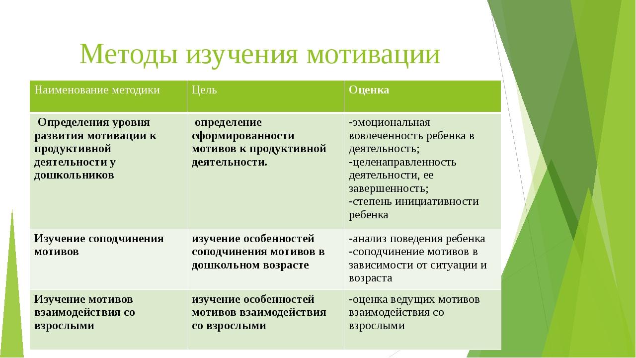 Методы изучения мотивации дошкольников  Наименование методики Цель Оценка Оп...