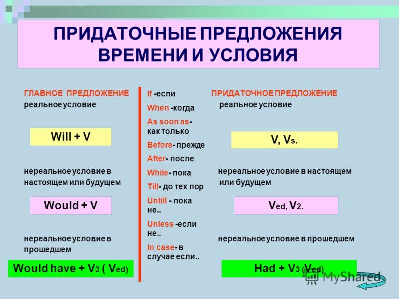 Is are употребление в английском языке