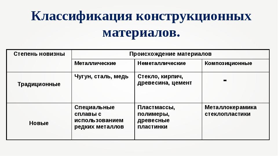 Классификация материалов картинки