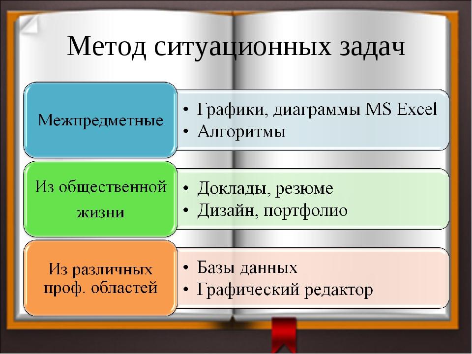 Метод ситуационных задач