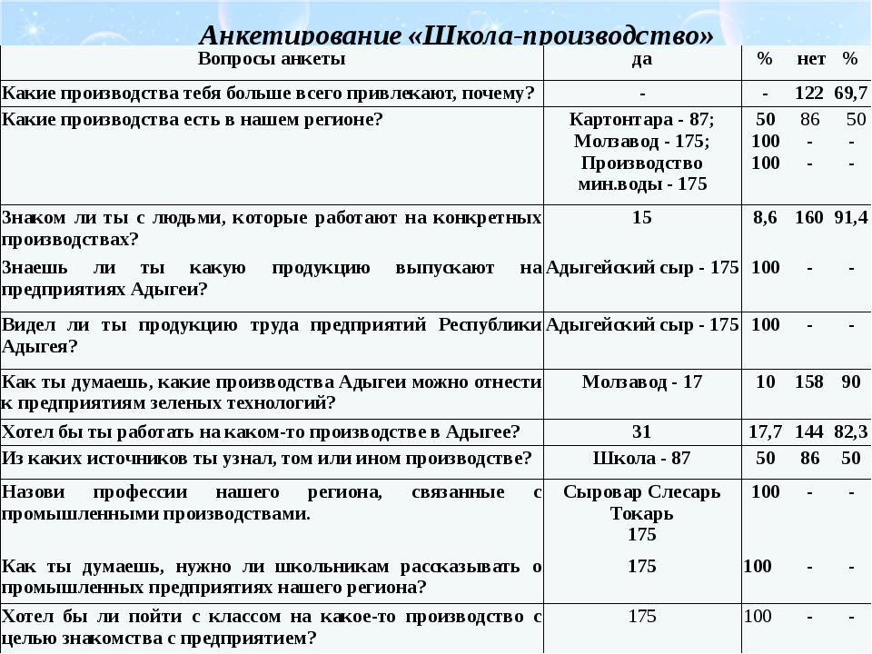 Анкетирование «Школа-производство» Вопросы анкеты да % нет % Какие производс...