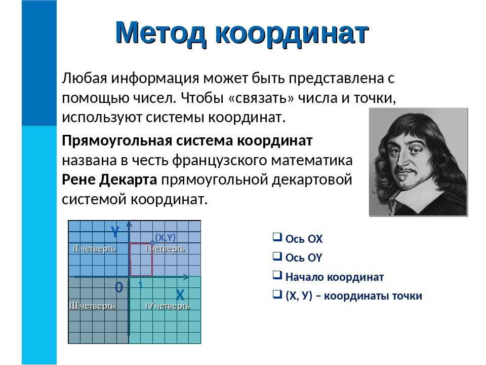 Метод координат Любая информация может быть представлена с помощью чисел. Что...
