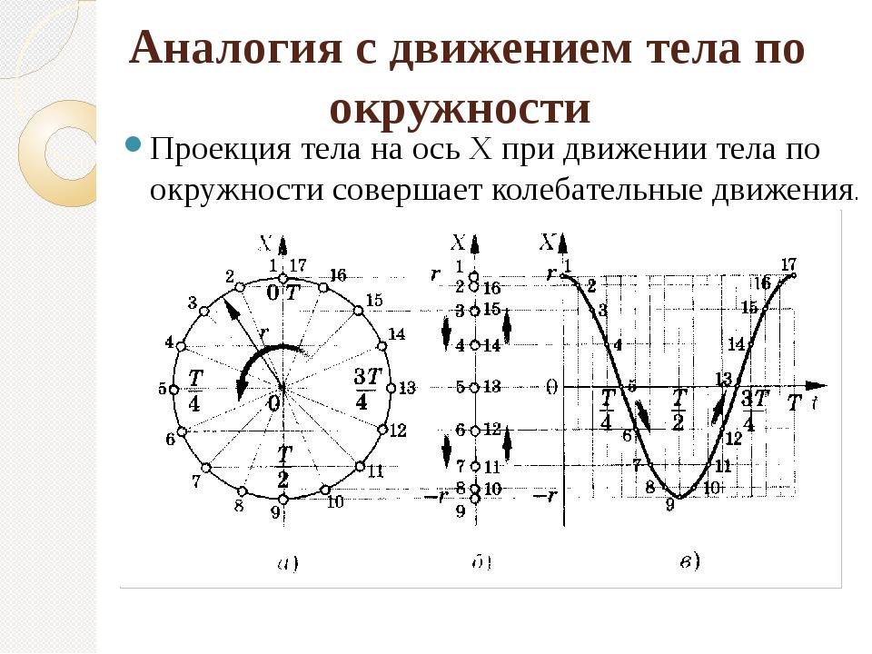 Аналогия с движением тела по окружности Проекция тела на ось Х при движении...