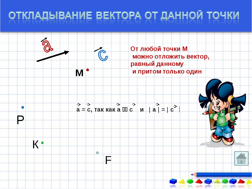 От любой точки М можно отложить вектор, равный данному и притом только один а...