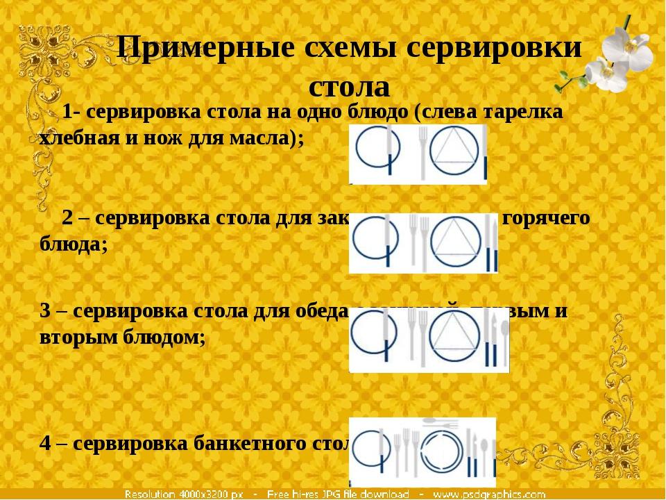Примерные схемы сервировки стола 1- сервировка стола на одно блюдо (слева тар...